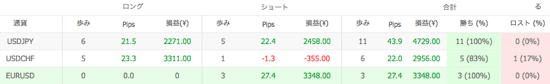 Ashika V1の通貨別運用成績(2014年8月)