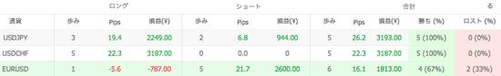 Ashika V1の通貨別運用成績(2014年9月)