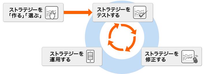 ちょいトレFX(FXプライム)の特徴