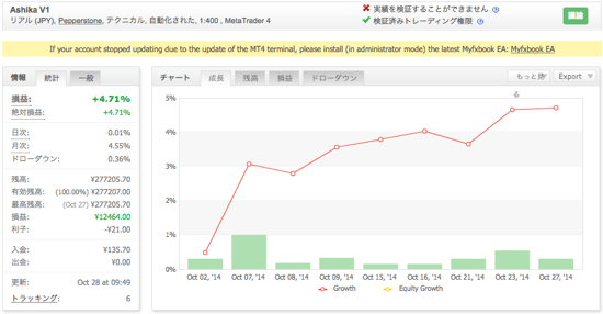 Ashika V1の運用成績(2014年10月)