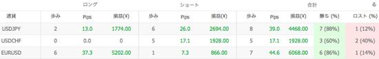 Ashika V1の通貨別運用成績(2014年10月)