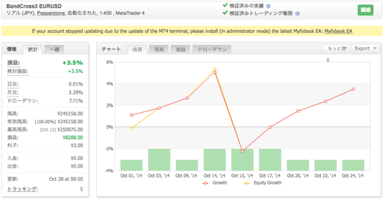 BandCross3 EURUSDの運用成績(2014年10月)