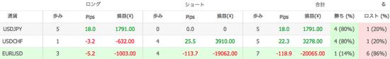 Ashika V1の通貨別運用成績(2014年11月)
