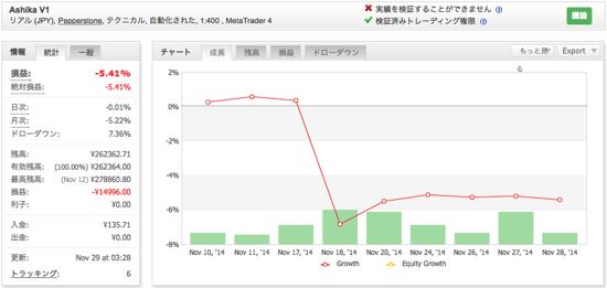 Ashika V1の運用成績(2014年11月)