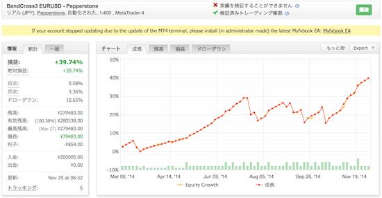 BandCross3 EURUSDの運用成績(2014年)