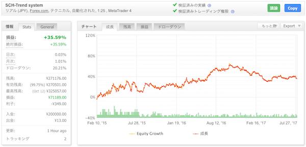 SCH-Trend system