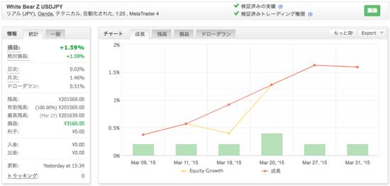 White Bear Z USDJPYの運用成績(2015年3月)
