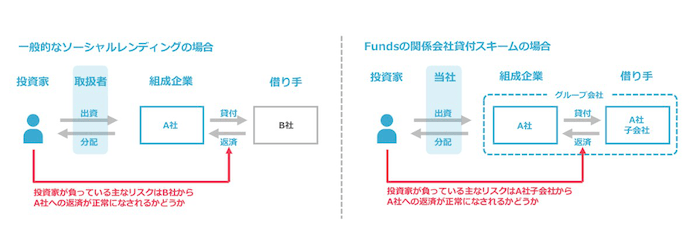 Funds(ファンズ)の貸付けスキーム