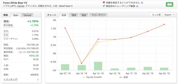 Forex White Bear V3の運用成績(2015年4月)