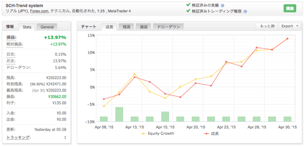 SCH-Trend systemの運用成績(2015年4月)