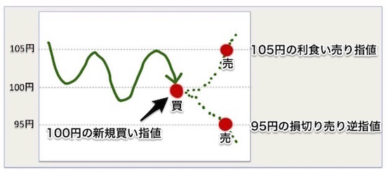 IFO注文(アイエフオー注文)