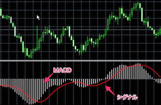 MACD(Moving Average Convergence Divergence)