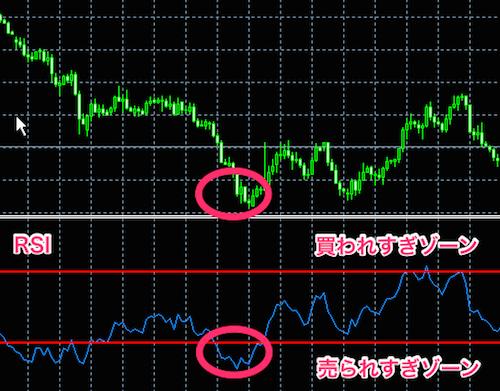RSI(Relative Strength Index)