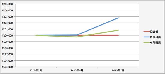 トラリピの運用成績(2015年6月)