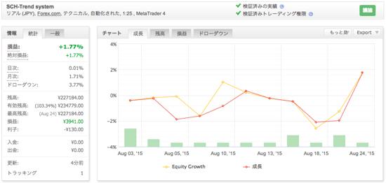 SCH-Trend systemの運用成績(2015年8月)