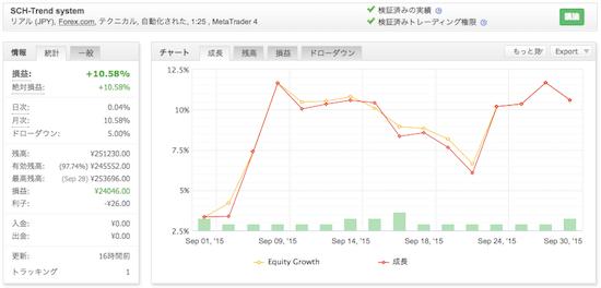 SCH-Trend systemの運用成績(2015年9月)
