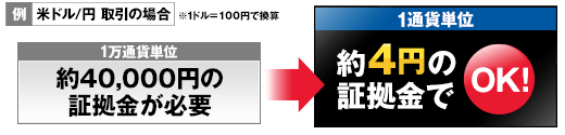 SBI FXトレードでは1通貨単位から取引可能