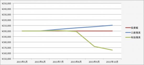 トラリピの運用成績(2015年9月)