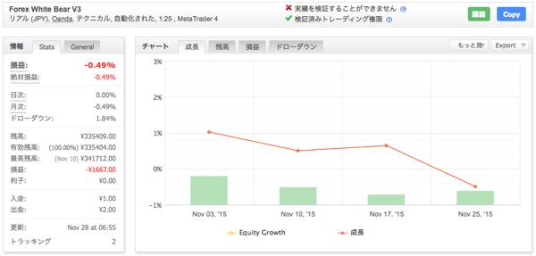 Forex White Bear V3の運用成績(2015年11月)