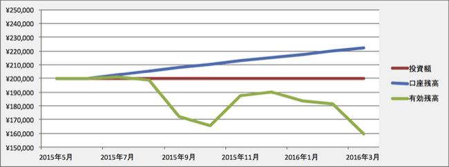 トラリピの運用成績(2016年2月)