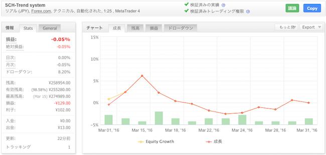 SCH-Trend systemの運用成績(2016年3月)