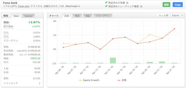 Forex Solidの運用成績(2016年4月)
