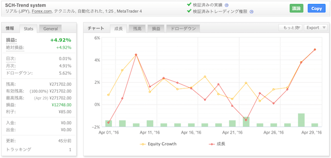 SCH-Trend systemの運用成績(2016年4月)