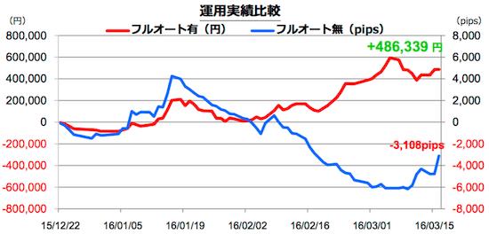 シストレ24フルオート機能による運用成績の比較