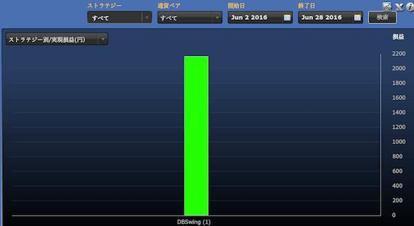 シストレ24ストラテジー別の運用成績(2016年6月)