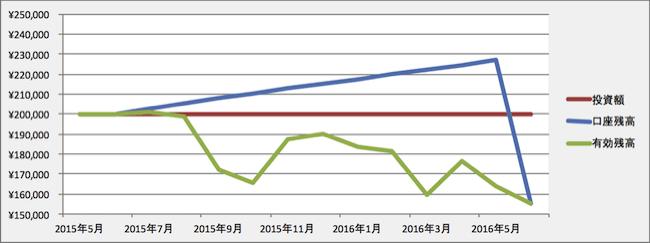 トラリピの運用成績(2016年5月)