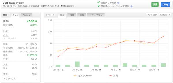 SCH-Trend systemの運用成績(2016年7月)