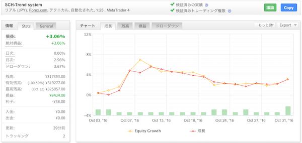 SCH-Trend systemの運用成績(2016年10月)
