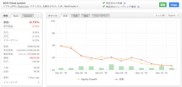 SCH-Trend systemの運用成績(2016年12月)