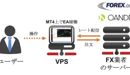 MT4用VPSアメリカ設置でFX取引サーバーとの応答時間を短縮