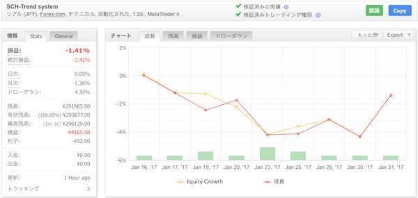 SCH-Trend systemの運用成績(2017年1月)