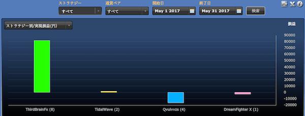 シストレ24ストラテジー別の運用成績(2017年5月)