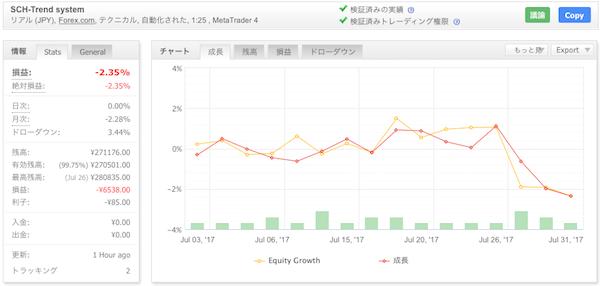 SCH-Trend systemの運用成績(2017年7月)
