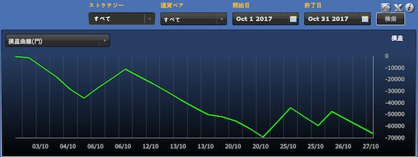 シストレ24フルオート「ふるふるフルルートさん」の運用成績(2017年10月)