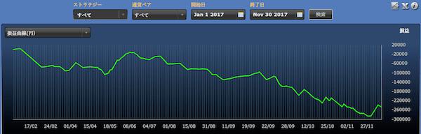 シストレ24フルオートの運用成績(2017年1月-11月)