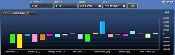 シストレ24ストラテジー別の運用成績(2017年1月-11月)