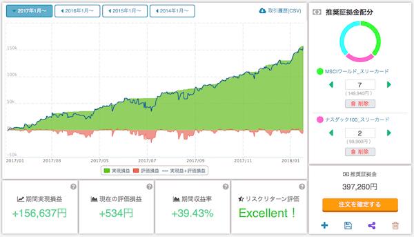 ETF自動売買セレクト「世界・米国株バランス」の直近1年シミュレーション