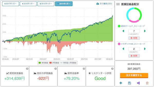 ETF自動売買セレクト「世界・米国株バランス」のシミュレーション