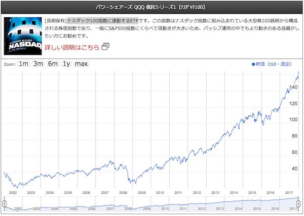 パワーシェアーズ QQQ 信託シリーズ1【ナスダック100】