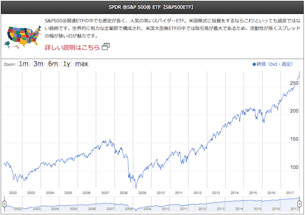 SPDR ®S&P 500® ETF【S&P500ETF】