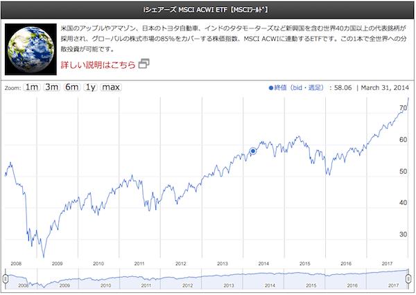 iシェアーズ MSCI ACWI ETF【MSCIワールド】