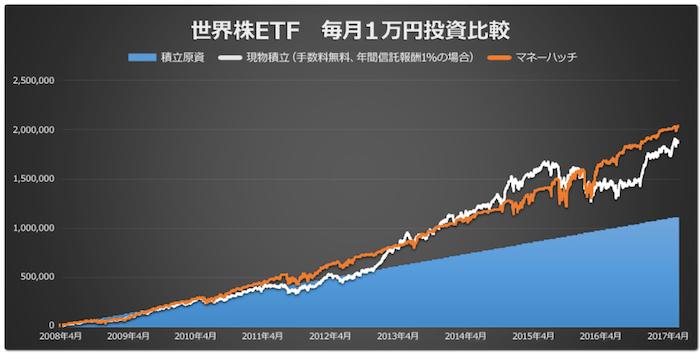 マネーハッチによるETF積立自動売買の運用成績