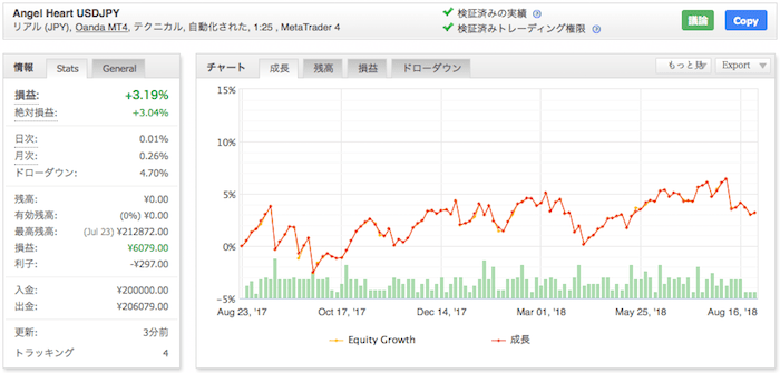 Angel Heart USDJPY - OANDA JAPANでの運用成績