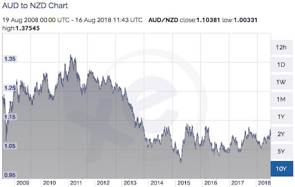 豪ドル/NZドルの過去10年チャート