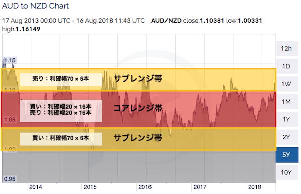 コアレンジャー_豪ドル/NZドルの設定値