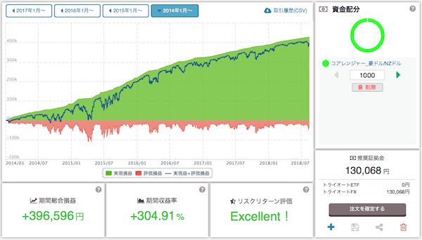 コアレンジャー_豪ドル/NZドルの過去3年バックテスト結果